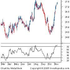 Diferencias entre los índices RSI y RVI