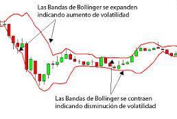 Cómo funcionan y cuáles son los principales indicadores de volatilidad