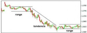 Dos tipos de Mercados tendencia y rango